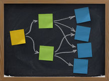 Sticky notes on blackboard mind map or diagram Royalty Free Stock Images
