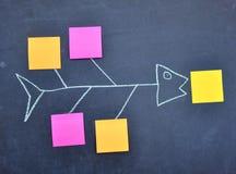 Sticky notes on chalkboard Stock Photography
