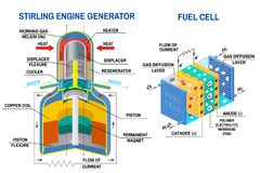 Stirling Engine Generator and Fuel cell diagram. Vector. Device that receives energy from thermodynamic cycles and