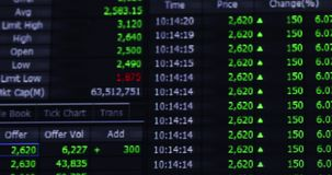 Stock exchange open time information. Financial data of stock exchange open time with information of price, change, offer, etc. Shot in 4k resolution stock video