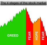 Stock market. Describing the four stages of the stock market Stock Photo
