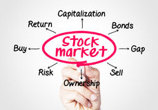 Stock market. Concept sketched on screen royalty free stock images