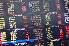 STOCK MARKET screen. Display the exchange amounts of different listed companies of China.Photo taken on Feb.17 of 2011 Royalty Free Stock Image