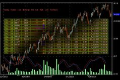 Stock market trading screens. Stock Image