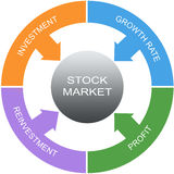 Stock Market Word Circle Concept Stock Photography