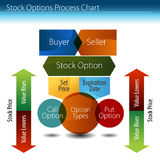 Stock Options Process Chart. An image of a stock options process chart Stock Photo