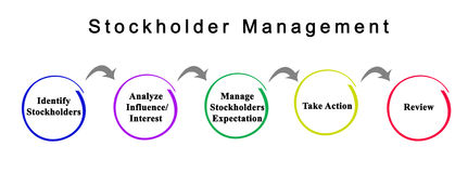 Stockholder Management. From identification to success Stock Image