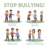 Stop bullying in the school. 4 types of bullying: verbal, social, physical, cyberbullying. Cartoon vector illustration Stock Image