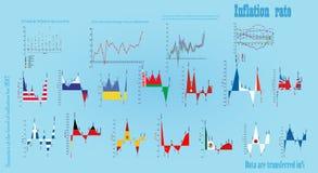 Stopa inflacji w postaci diagramów Zdjęcie Stock