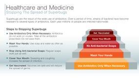 Stoppa spridningen av informationsglidbanan om superbugs royaltyfri illustrationer