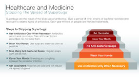 Stopping the spread of superbugs information slide Royalty Free Stock Photography