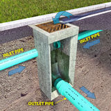 Storm Sewer Catch Basin Diagram. A diagrammatic section view illustration of a Storm Sewer Catch Basin depicting stormwater flow from the surface and underground Royalty Free Stock Photography