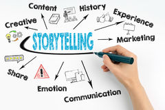 Storytelling Concept. Chart with keywords and icons.  Stock Images