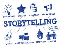 Storytelling concept doodle Royalty Free Stock Photography