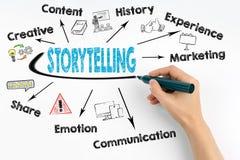 Storytellingsconcept Grafiek met sleutelwoorden en pictogrammen Stock Afbeeldingen