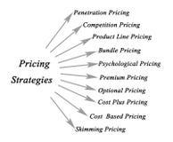 Stratégies d'évaluation illustration de vecteur