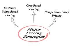Stratégies d'évaluation importantes illustration de vecteur