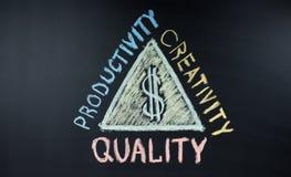 Strategi av framgång och pengar på en svart tavla: kvalitet produktivitet, kreativitet Arkivfoton