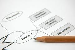 strategi för marknadsföringsplanläggning Arkivbild