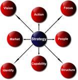 Strategia e schema di sviluppo di sicurezza Fotografia Stock