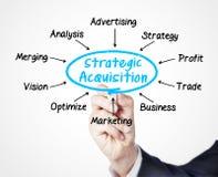 Strategic acquisition