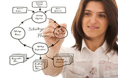 Strategic business plan. Businesswoman drawing a strategic business plan (selective focus Stock Image
