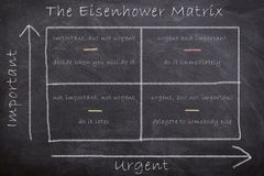 The strategic Eisenhower Matrix dictating actions by assessing tasks based on importance and urgency drawn on chalk blackboard. The strategic Eisenhower Matrix stock image