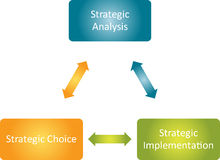 Strategic implementation business diagram Stock Image