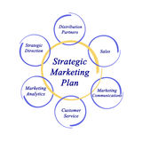 Strategic Marketing Plan. Diagram of Strategic Marketing Plan Royalty Free Stock Photos