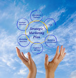 Strategic Marketing Plan. Presenting diagram of Strategic Marketing Plan Stock Photography