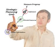 Strategic Planning. Presenting Components of Strategic Planning Stock Photos