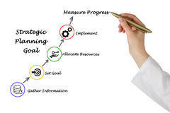 Strategic Planning. Presenting Diagram of Strategic Planning Stock Photo
