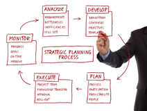 Strategic planning process diagram. Strategy management planning process flow chart showing key business terms analyze, develop, plan, execute and monitor Royalty Free Stock Images