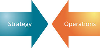 Strategienoperations-Geschäftsdiagramm Stockbild