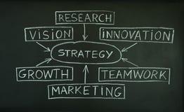 Strategienplan auf einer Tafel Stockbild