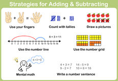 Strategies for Adding and Subtracting for kids.  Royalty Free Stock Photos