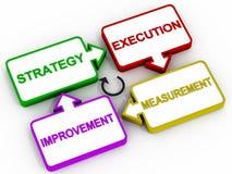 Strategiförbättringsdiagram Arkivbild