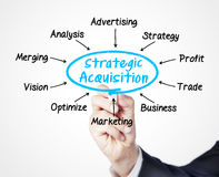 Strategischer Erwerb Lizenzfreies Stockfoto