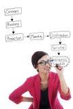 Strategischer Unternehmensplan Stockfoto