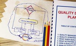Strategiskt plan för kvalitet Royaltyfria Bilder