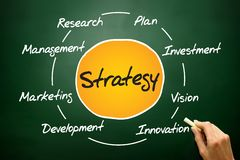 Strategy. Circle process, business concept on blackboard Royalty Free Stock Photos