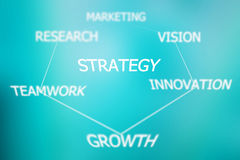 Strategy concept. Marketing, Research, vision, teamwork, and growth, these are the strategy concept Stock Photography