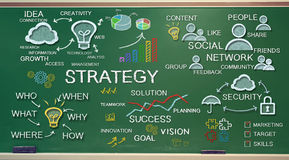 Strategy concepts on chalk board Royalty Free Stock Photo