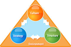 Strategy Culture Structure business diagram illustration Stock Photo