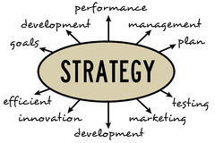 Strategy diagram Stock Image
