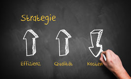 Strategy diagram with the words strategy, efficiency, quality and costs. In German Royalty Free Stock Photos