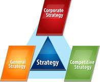 Strategy Elements  business diagram illustration Royalty Free Stock Image