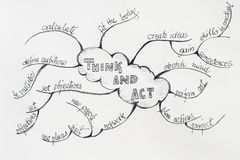 Strategy of personal success. Mindmap of a behavior that brings success Royalty Free Stock Images