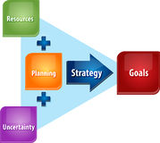 Strategy planning business diagram illustration Royalty Free Stock Photos