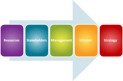 Strategy stakeholders business diagram Royalty Free Stock Photography
